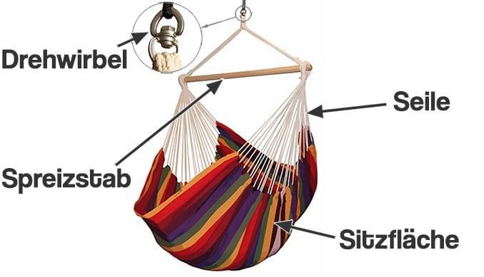 Ein Hängesessel besteht aus Sitzfläche, Spreizstab, Seilen und einem Drehwirbel